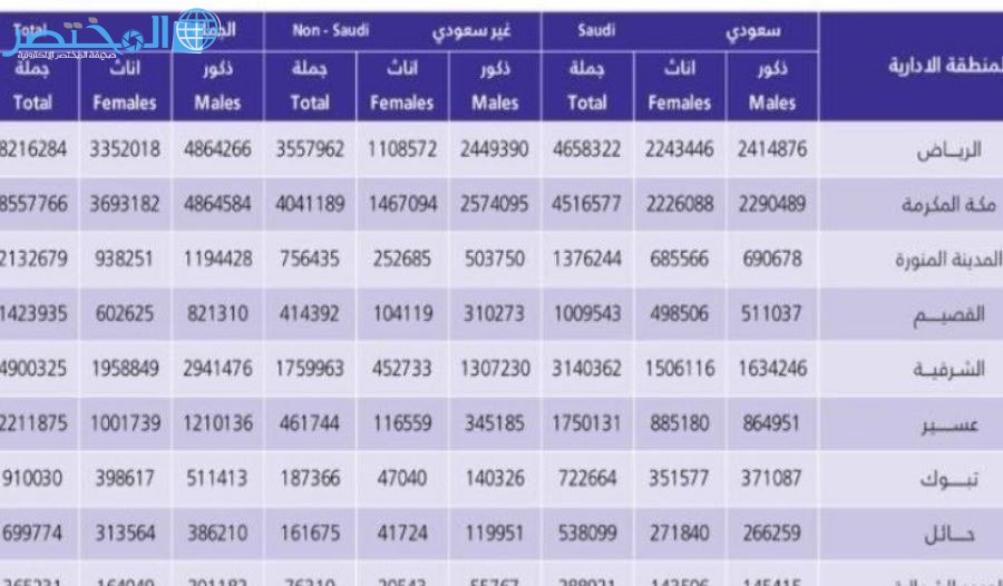 عدد السكان في السعودية