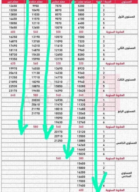 سلم رواتب العسكريين 1440 مع البدلات نتائج قوات الأمن الخاصة القبول والتسجيل 1440 اسماء المقبولين مبدئيا بوظائف القوات الخاصه