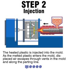 step2 - Injection