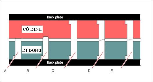 Ví dụ về các phương pháp tạo lỗ trong khuôn.