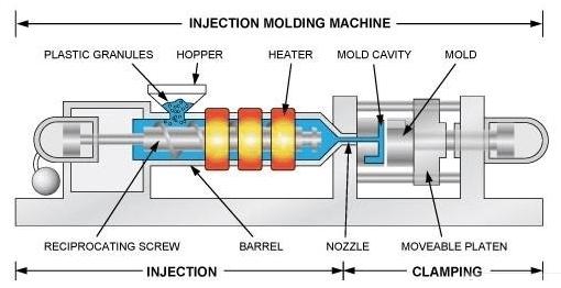 Kết cấu máy ép nhựa ( cơ bản)