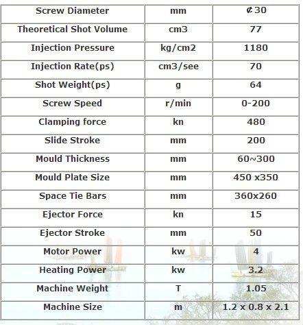 Thông số cơ bản của một máy ép nhựa 50 Tấn