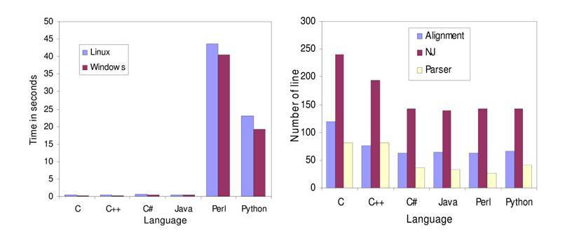 A comparison of bioinformatics programming languages |