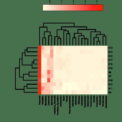 plot of chunk annHeatmap2