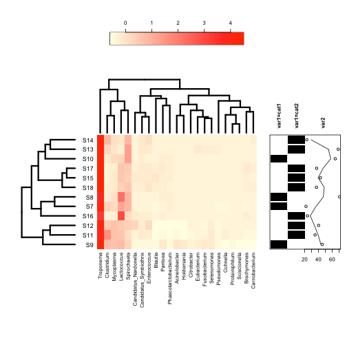 plot of chunk annHeatmap2.2
