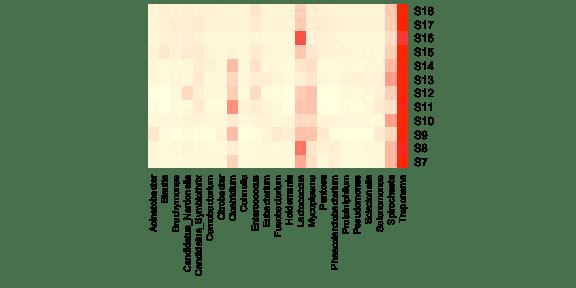 plot of chunk basic heatmap 1 per