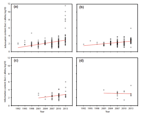 Fig. 2 Linear regression of a weighted metric (number of loci 9 total number of alleles sampled, log-transformed) as a function of time, partitioned by major taxonomic group. (a) vertebrates (N = 272 data sets). (b) invertebrates (N = 153). (c) plants (N = 52). (d) fungi, protists, algae and bacteria combined (i.e. 'other,' N = 16)