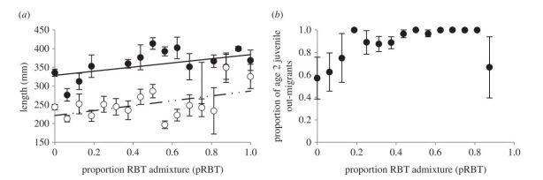 Figure 1 from Kovach et al. (2015)