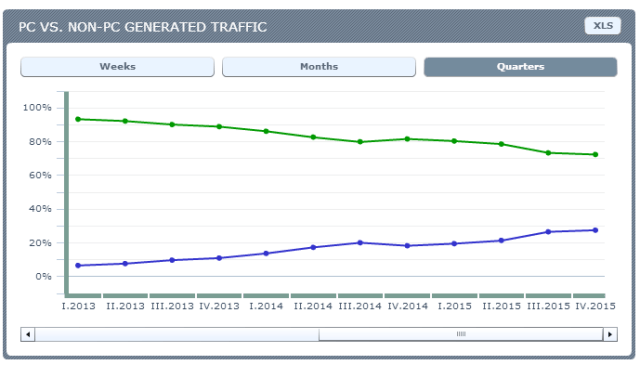 Lithuania - PC vs NON-PC traffic. Source: Ranking.pl