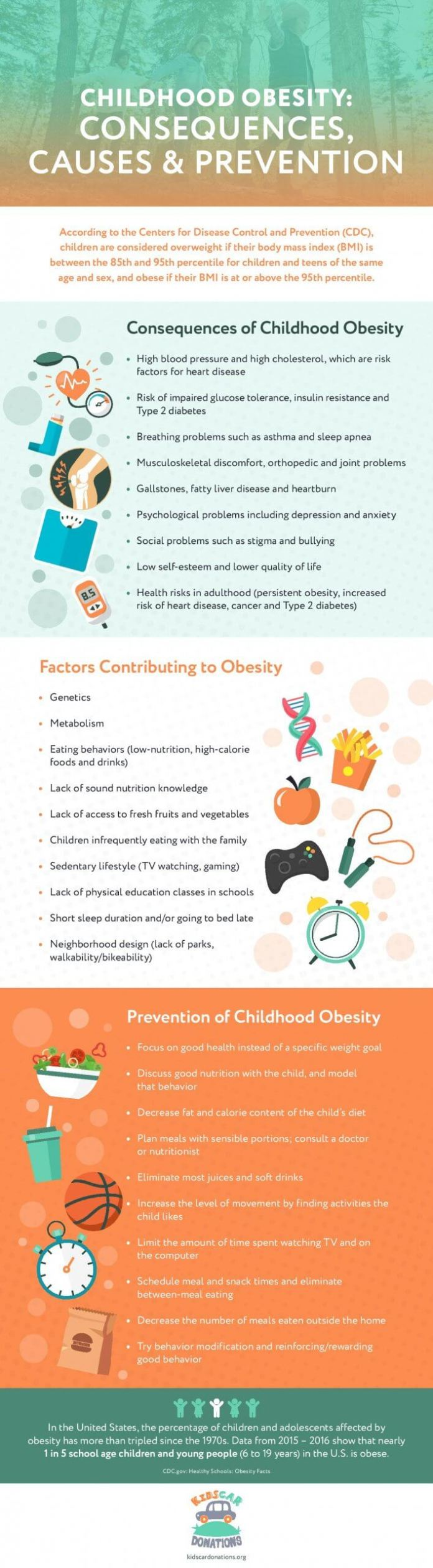 Effects, Causes & Prevention of Childhood Obesity