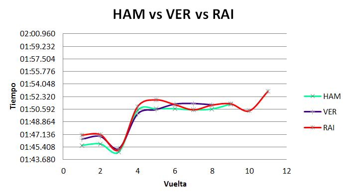 Comparativa de ritmos entre los distintos equipos de cabeza.