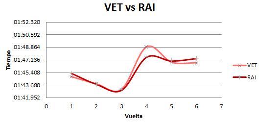 Comparativa de vueltas de los pilotos de Ferrari.
