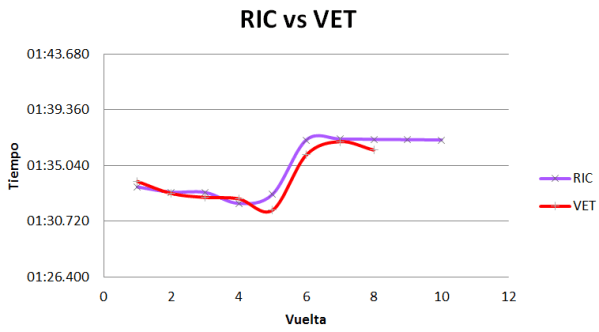 Comparación de ritmos entre Vettel y Ricciardo. MomentoGP.