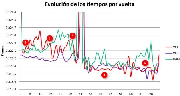 Comparativa de tiempos entre Verstappen, Vettel y Hamilton.