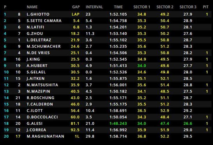 Resultados de la carrera de la F2 del domingo// Fuente: @FIA_F2