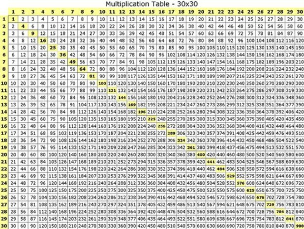 Multiplication times table chart up to 200 for 1 20 periodic table