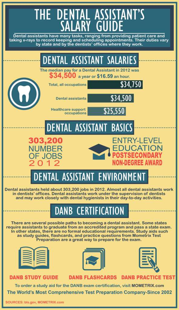 Periodontal assistant salary