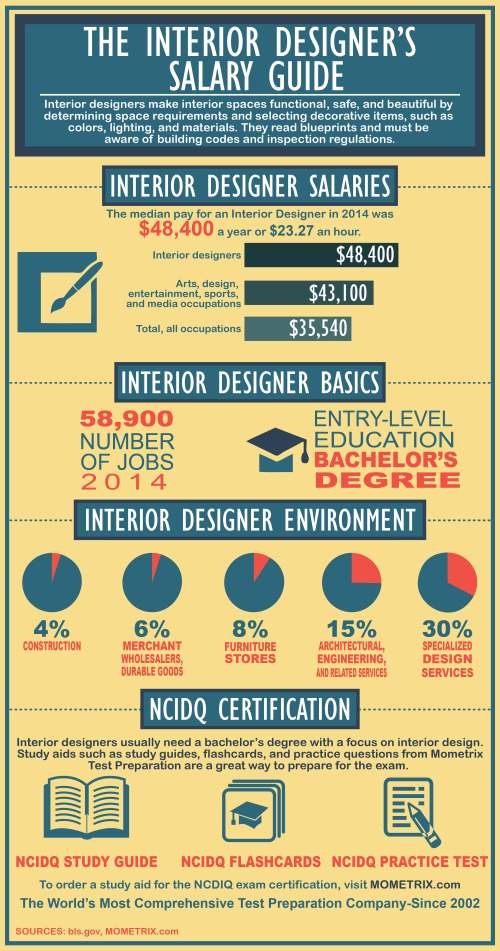 The interior designer 39 s salary guide mometrix test - Interior designer average salary ...