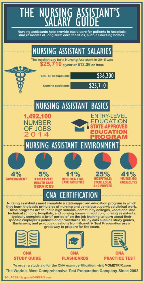 Nursing Assistant Salary Guide