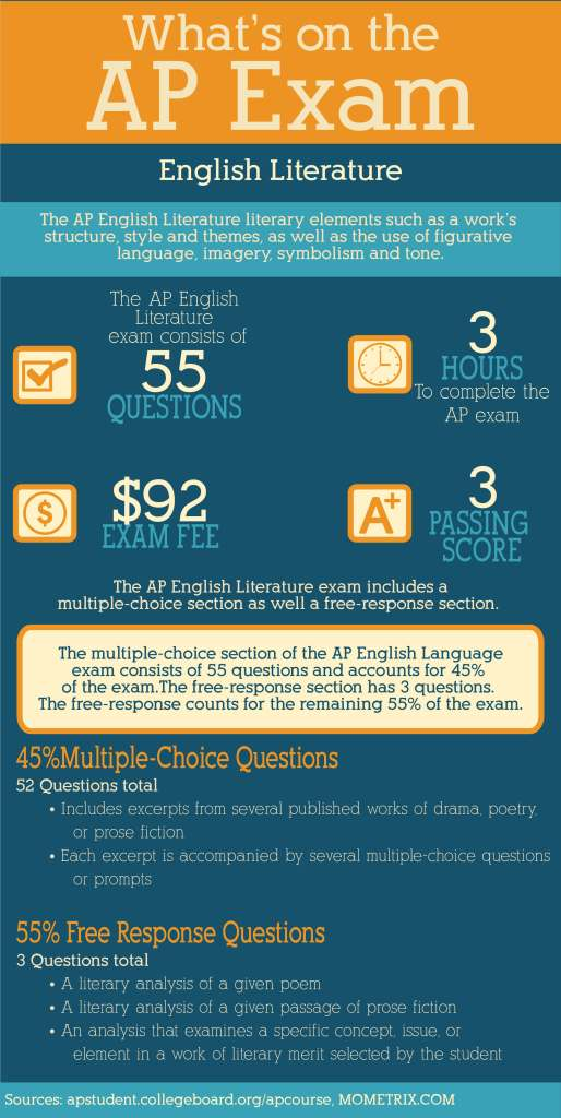 The Ultimate List of AP English Literature Tips | Albert.io