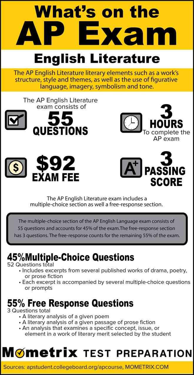 660 Credit Score >> What's on the AP English Literature Exam? [Infographic] - Mometrix Blog