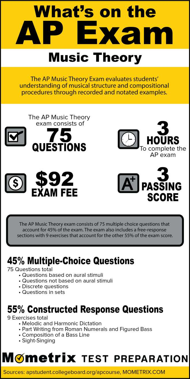 What's on the AP Music Theory