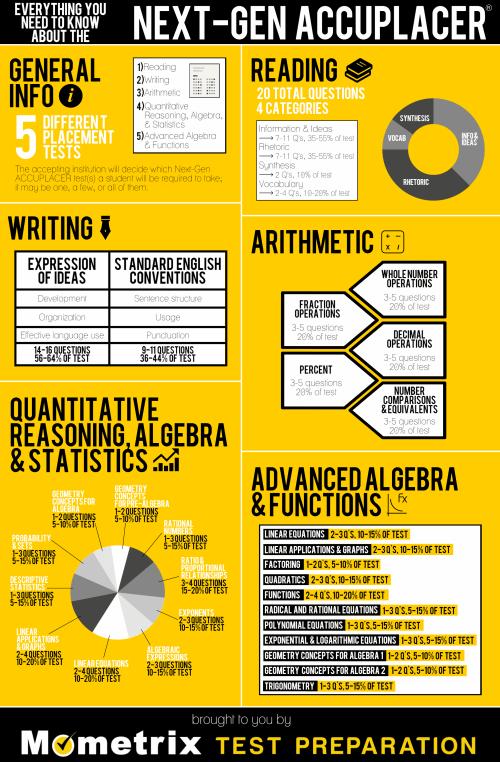 Next-Gen ACCUPLACER Infographic