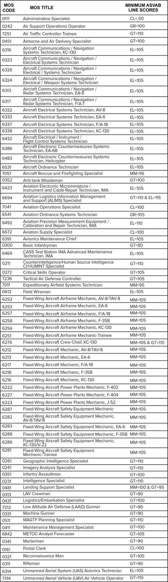 ASVAB Marine Qualification Min Scores