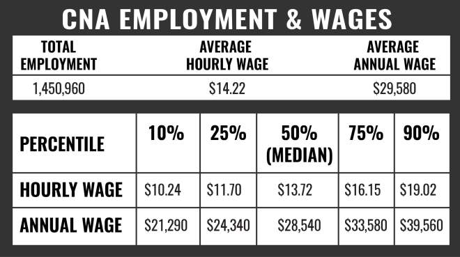 CNA Employment and Wages