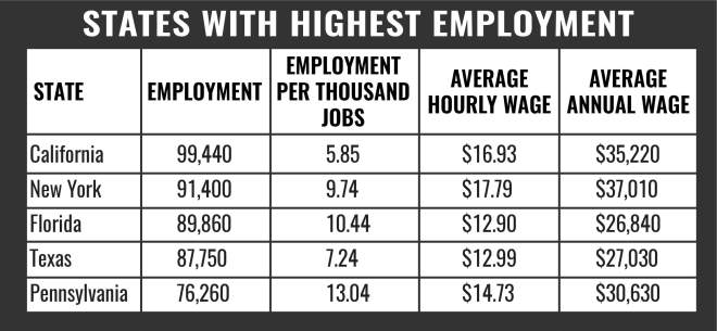 CNA States with Highest Employment