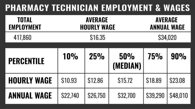 Pharmacy Tech Employment and Wages