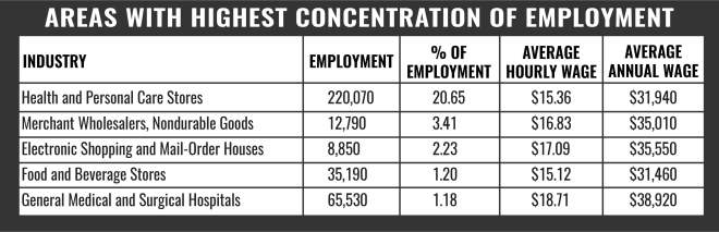 Pharmacy Tech Areas With Highest Concentration ofEmployment