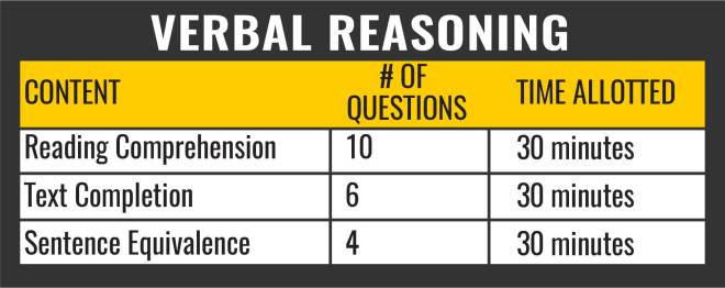 Verbal Reasoning