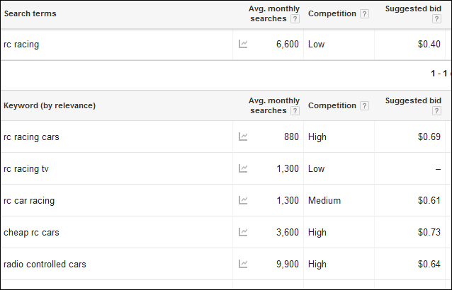 Google Keyword Planner Screen shot