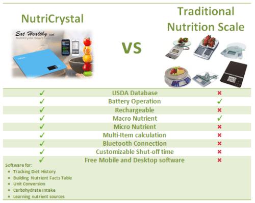NutriCrystal Scale