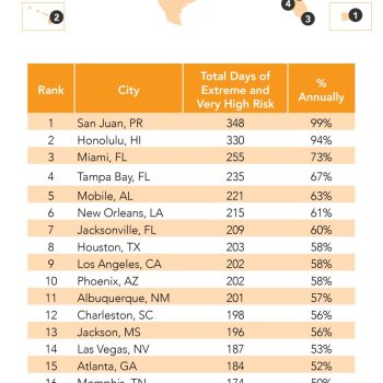Your Eye Safety - UV Ratings Across America