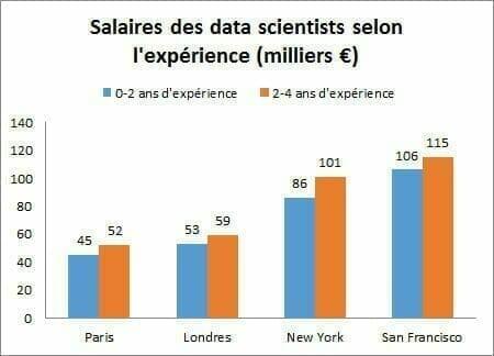 Comment (vraiment) se former à la Data Science