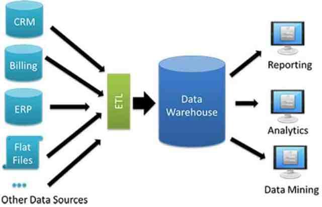 Qu'est ce qu'un Data Engineer ?