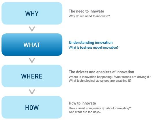business model innovation - part 2: understanding innovation