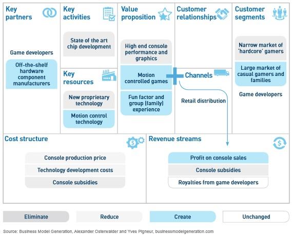 Business Model Innovation Part 2 Understanding