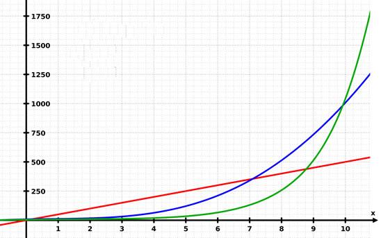 Crecimiento exponencia y lineal