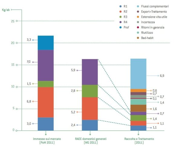 Flussi AEE e RAEE generati nel 2011 (in kg:abitante)