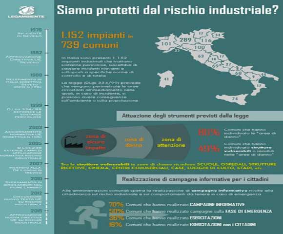 Ecosistema-rischio-industrie