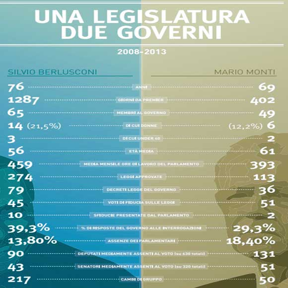 una-legislatura-due-governi-Berlusconi-Monti