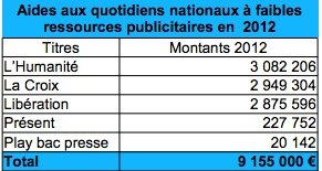 Fonte: http://www.ddm.gouv.fr/IMG/pdf/Aides_QFRP_-_Beneficiaires_2012.pdf
