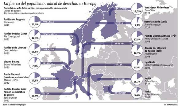 2012, rappresentanza parlamentare dell'estrema destra in Europa (percentuale dei voti). Fonte martingranados.es