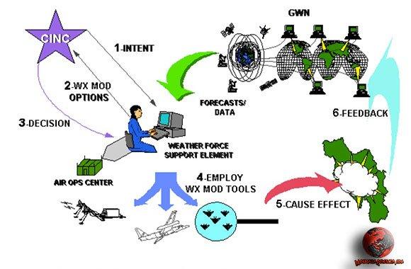 Sistema militare delle operazioni di modificazione del tempo.