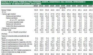 spesa-pensioni