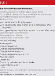 osservazioni associate all'endometriosi; koninckx fertil steril 2018