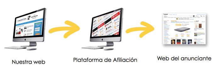 redireccion-a-herramienta-con-plataforma-de-afiliacion
